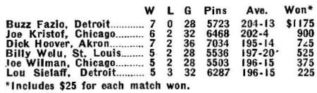 Masters 1955 finals