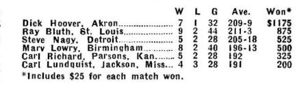 Masters 1956 finals