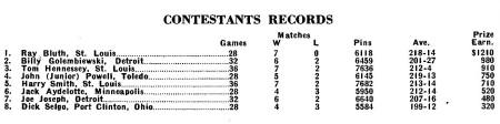Masters 1959